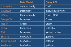 NoSQL_datas-300x199