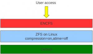 zfsonlinux_encfs_deimos-300x174
